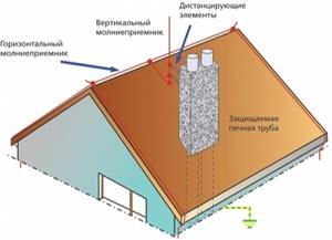ОСНОВЫ МОЛНИЕЗАЩИТЫ.  Молниезащита устройств, размещенных на крышах строительных объектов.