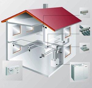 Вентиляция в частном доме - здоровая атмосфера помещения!
