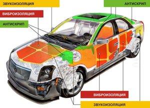 Вибро и шумоизоляция в Оренбурге