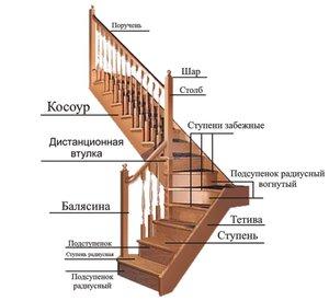 Купить элементы лестницы в Орске