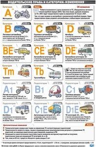 Водительские права и категории.
