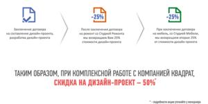 Скидка на дизайн проект - 50%