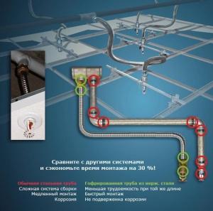 Гибкая гофрированная труба и гибкие подводки из нержавеющей стали для водоснабжения, отопления, газа и пара.