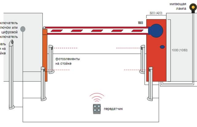 Автоматический шлагбаум - современное решение для контроля въезда и выезда транспорта на закрытых огороженных...