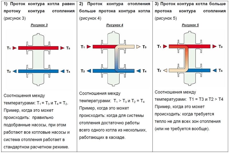 схема протоков в гидрострелке