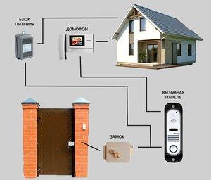 Видеодомофон в частный дом