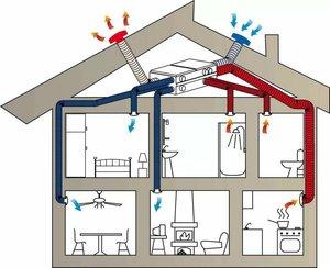 Проектирование вентиляции в коттедже