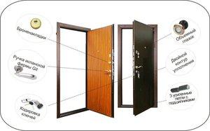 Услуги по установке дверей