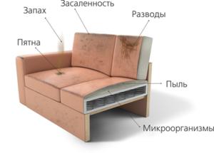 Химчистка мебели на дому.