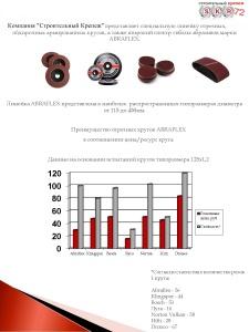 Абразивные диски ABRAFLEX - лучшее сочетание цены и качества!