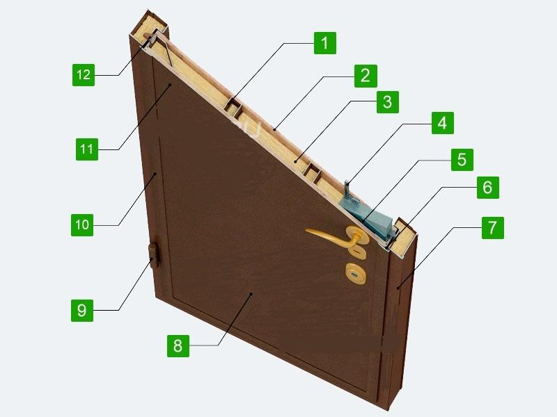 Устройство металлической входной двери